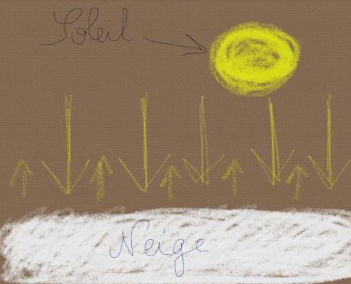 schéma réverbération neige soleil